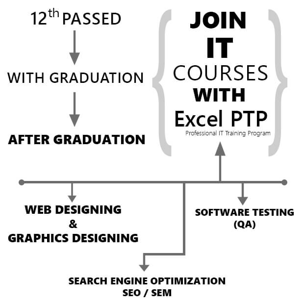 excel_ptp Training after 12th