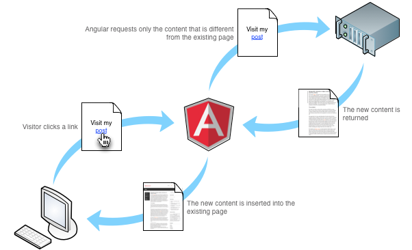 Angularjs fresher training excelptp angularjs training ccuart Gallery