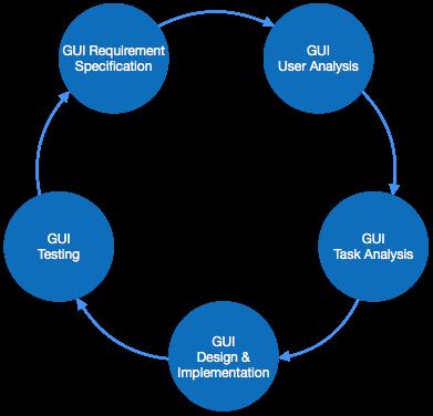 Best UI UX and GUI design training Surat