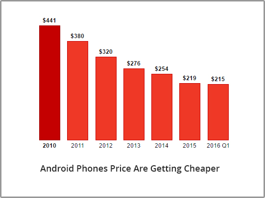 Android Phones Price Are Getting Cheaper