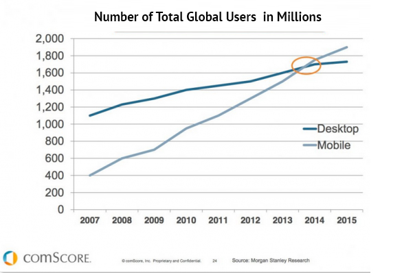global mobile usage graph