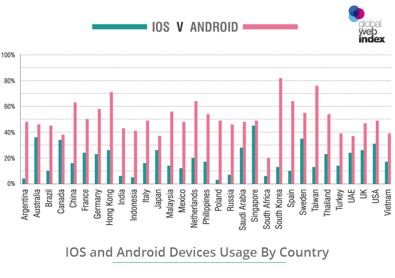 how popular are android and iPhone by country graph for students