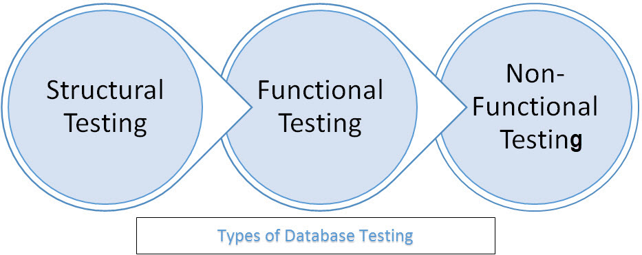 Based On Our Experienced We Try To Justify That How To Write Good  Test Cases With Few Test Cases Scenarios As Part Of Practices.